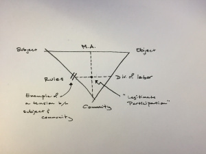 CHATting about Triangles and Representations
